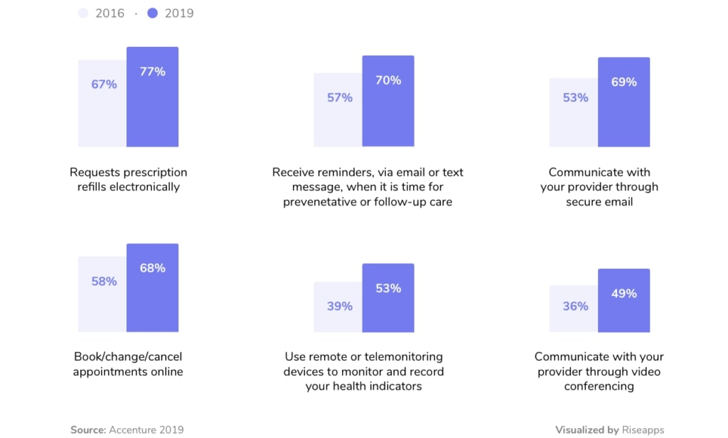 Healthcare consumer market preferences
