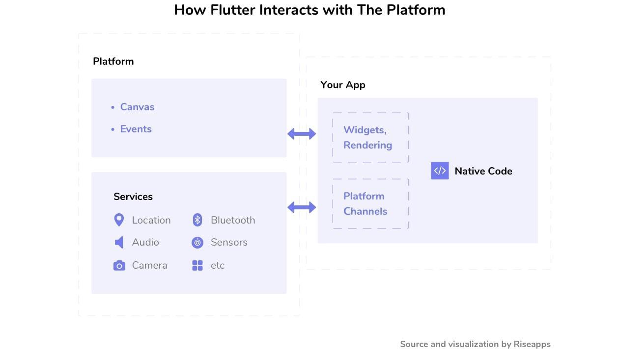 flutter vs react native performance