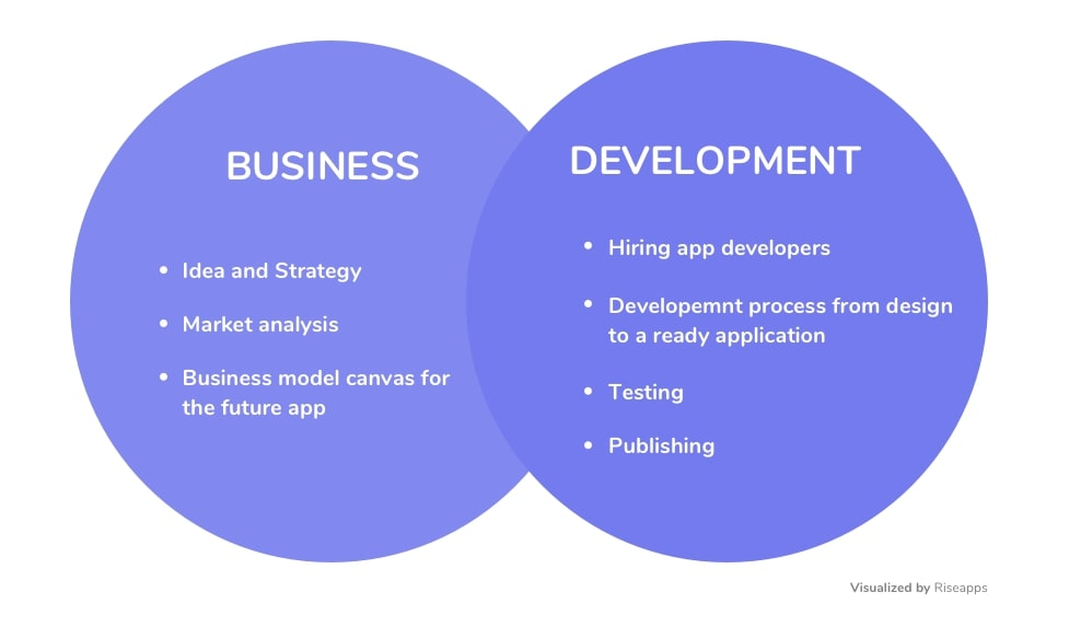 Synergy of two parts: business and development