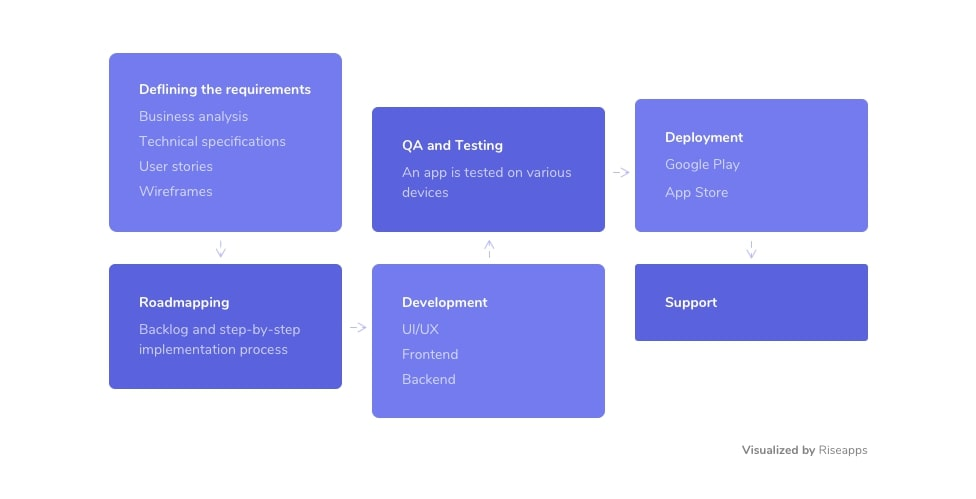 Fitness app development process
