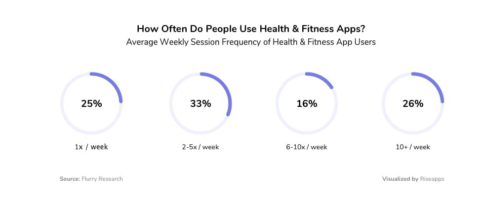 fitness app usage