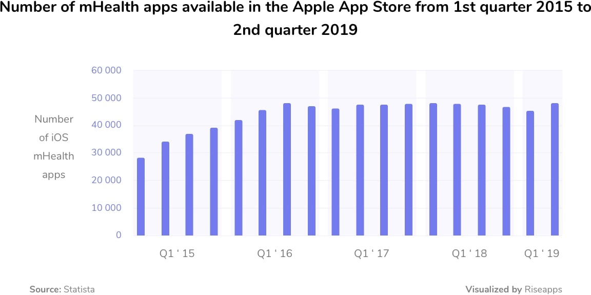 number of iOS mhealth apps