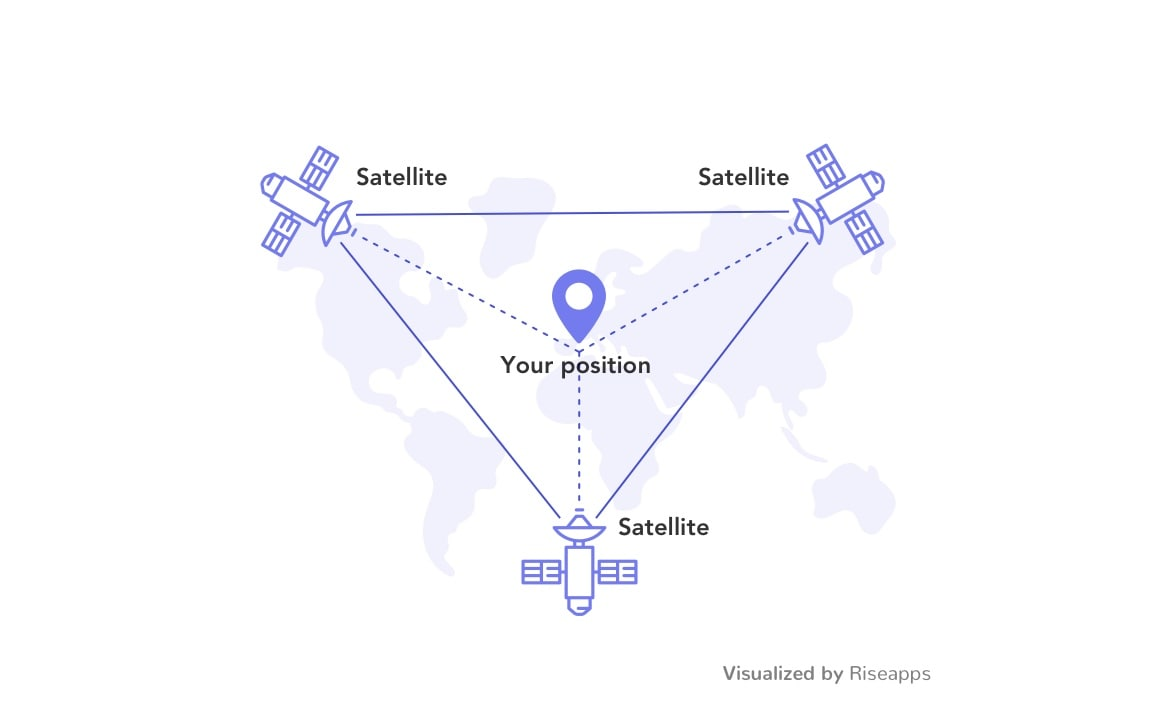 Positioning using 3 GPS satellites