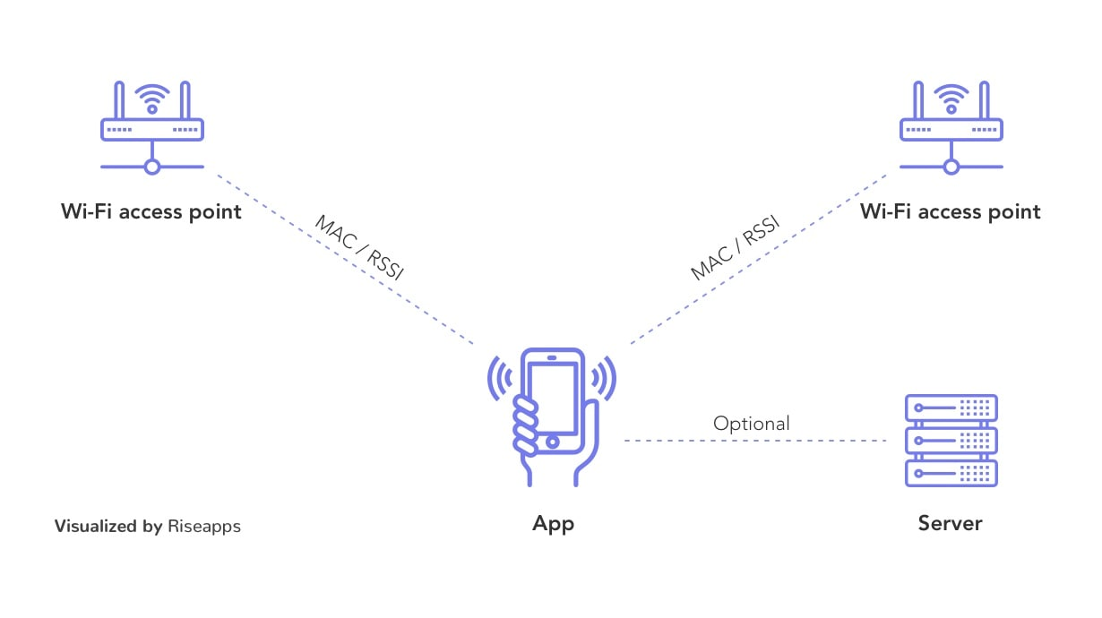 using wi-fi to determine user location in app development