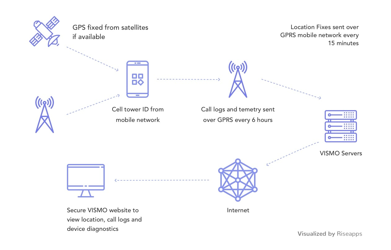 how to build an app that uses gps