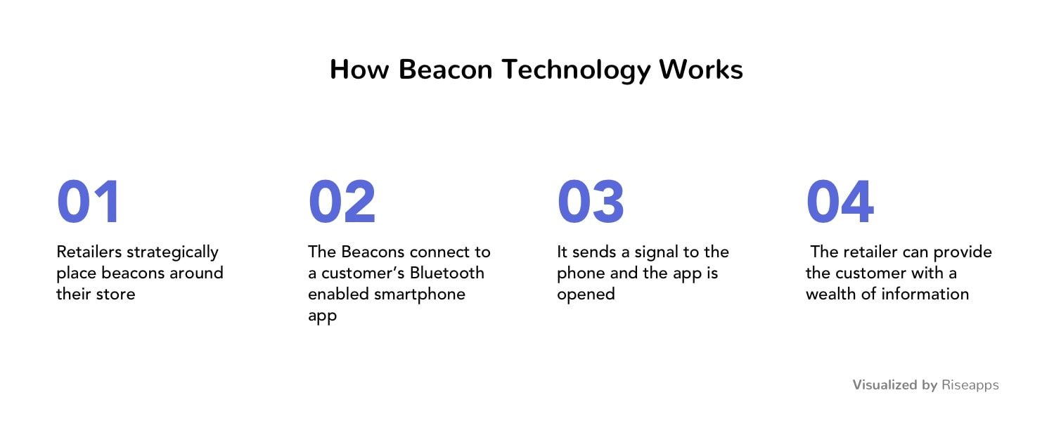 beacon technology for location-based app