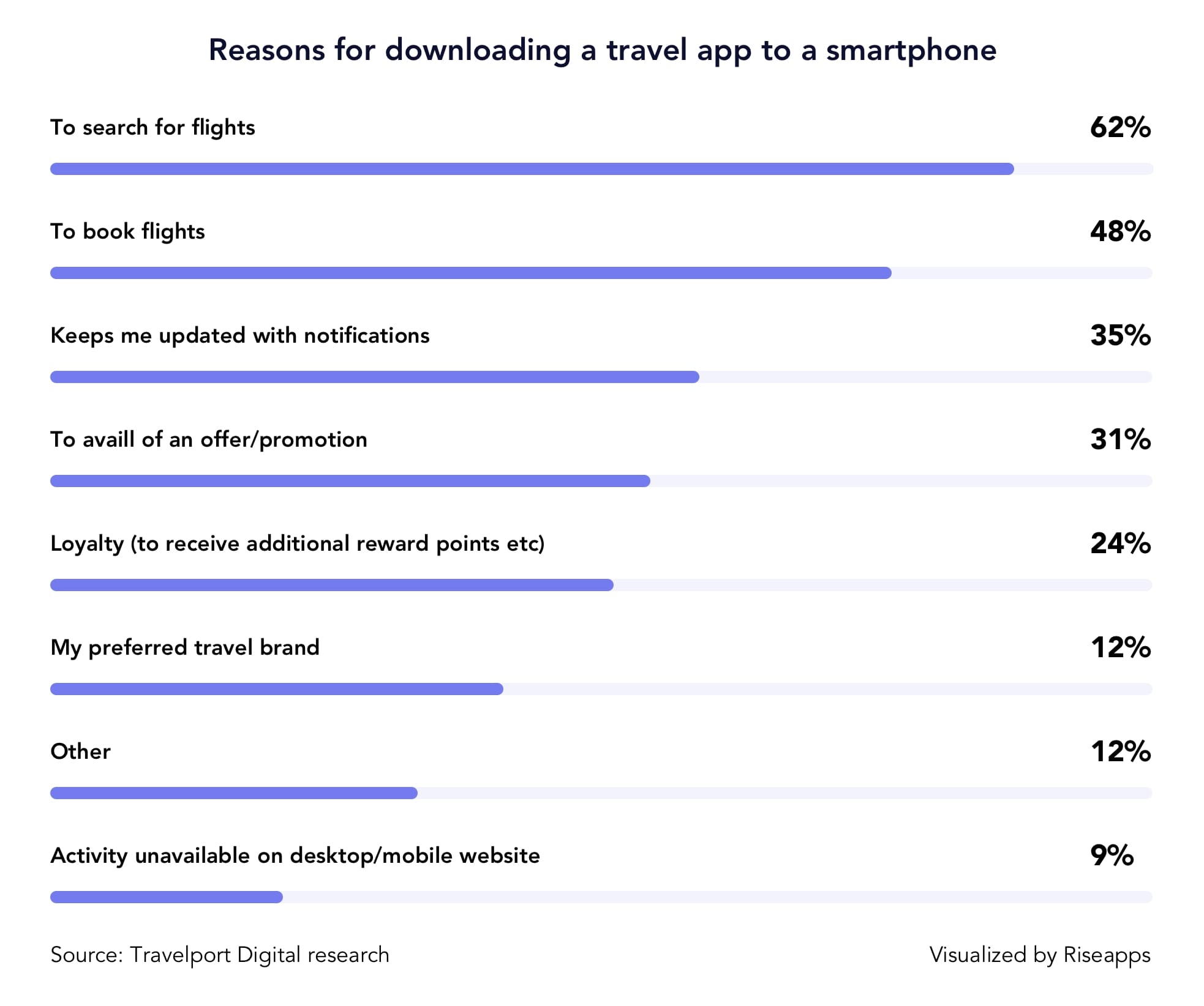 why people download travel apps to their smartphones