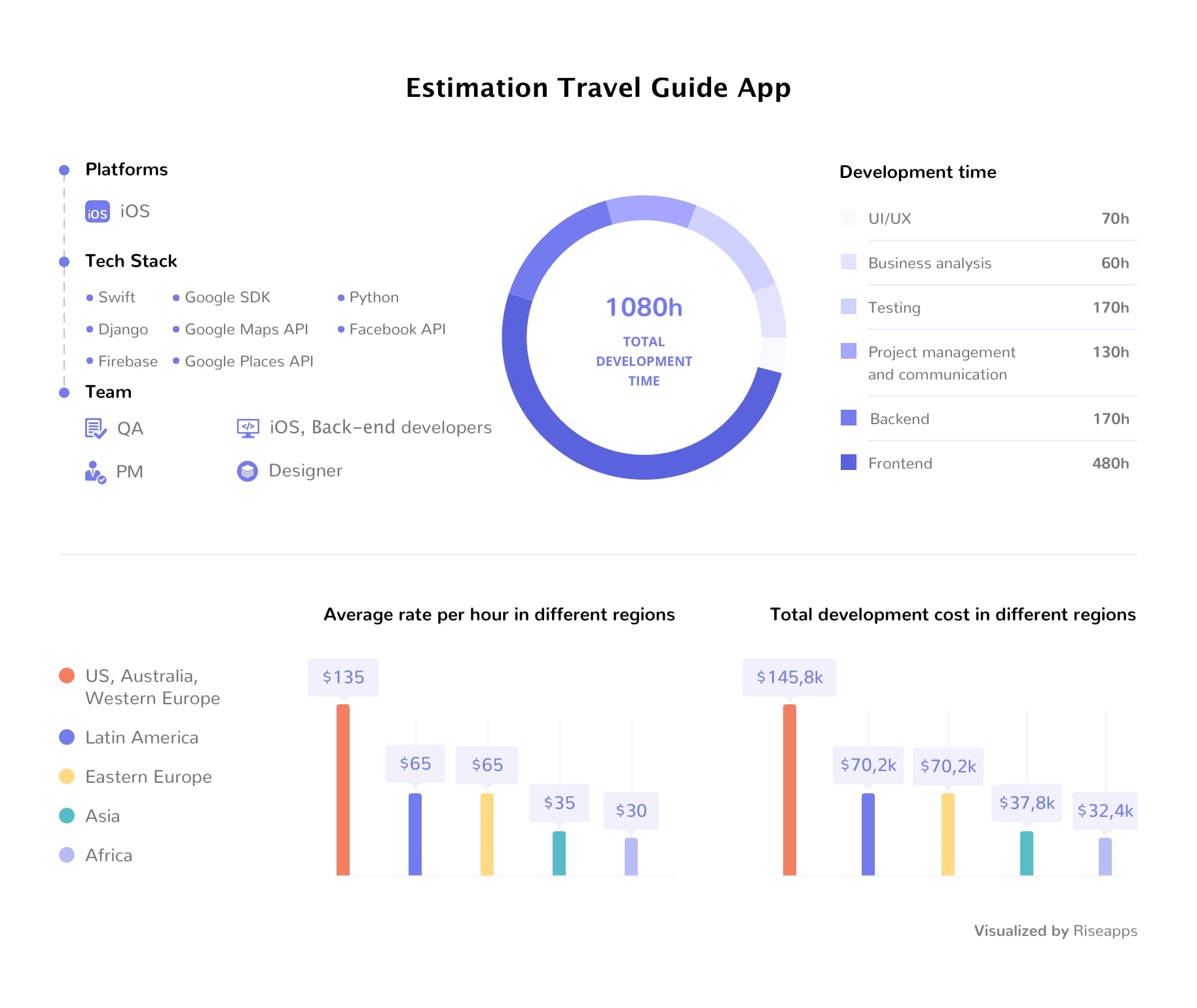 travel app development cost