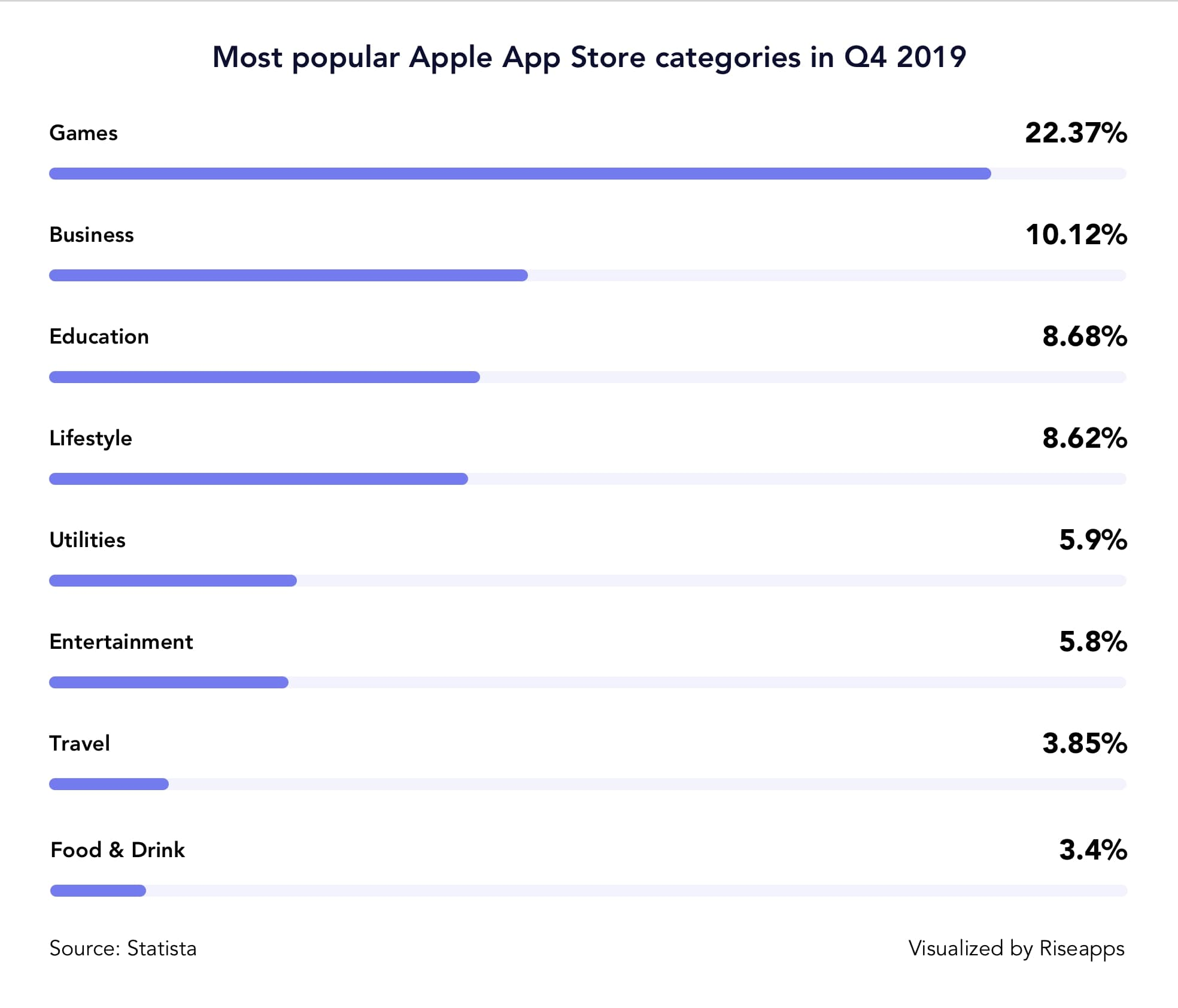 Most popular Apple App Store categories in Q4 2019