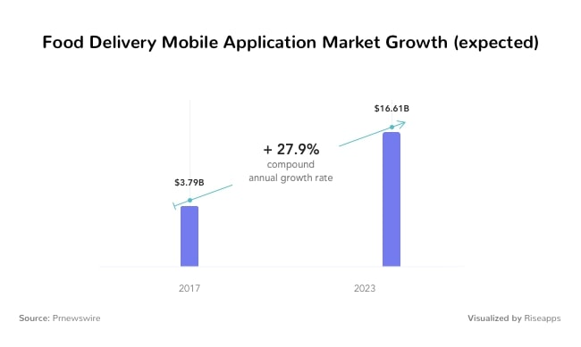 Food delivery mobile application market growth (expected)