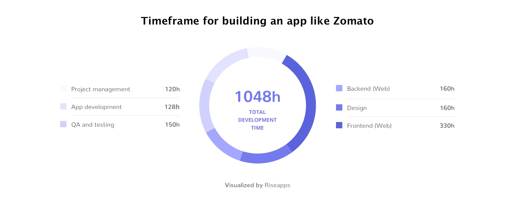 Timeframe for building an app like Zomato
