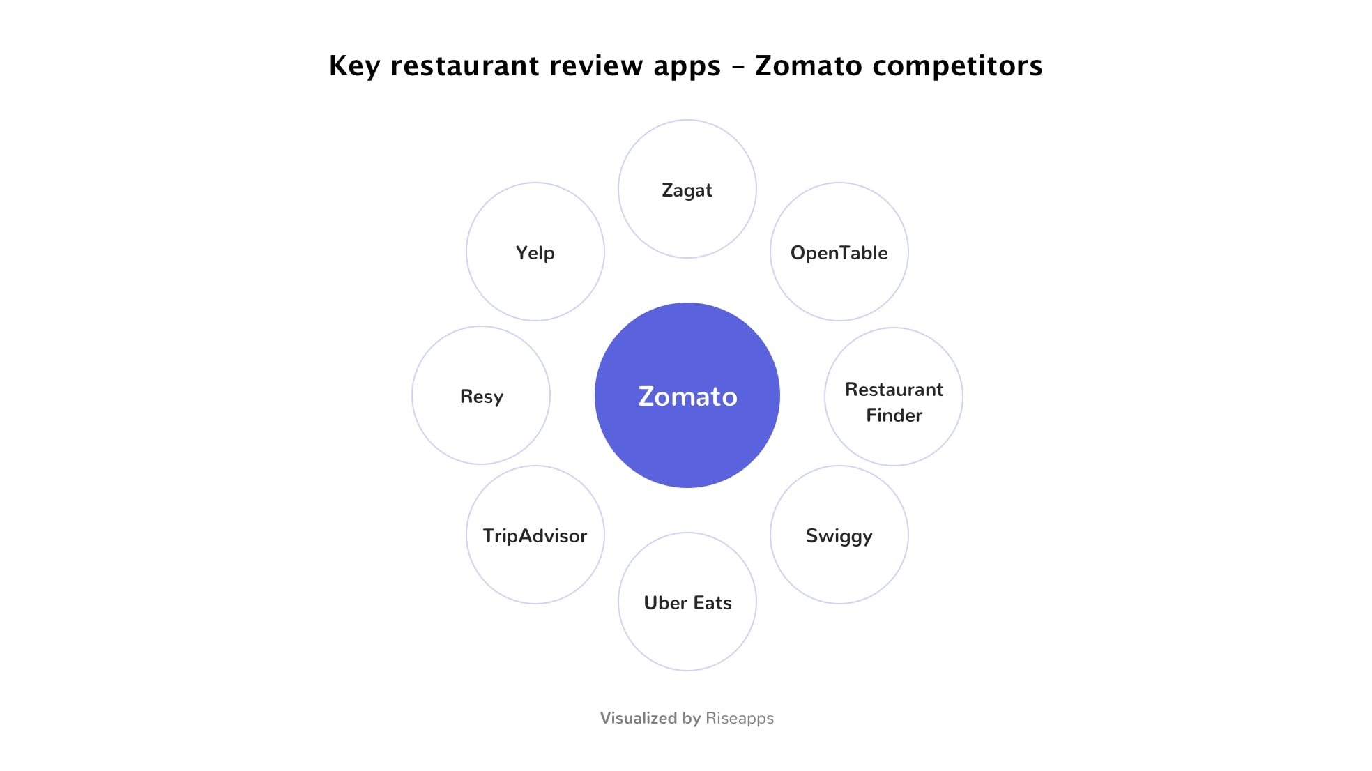 Key restaurant reviews app: Zomato competitors