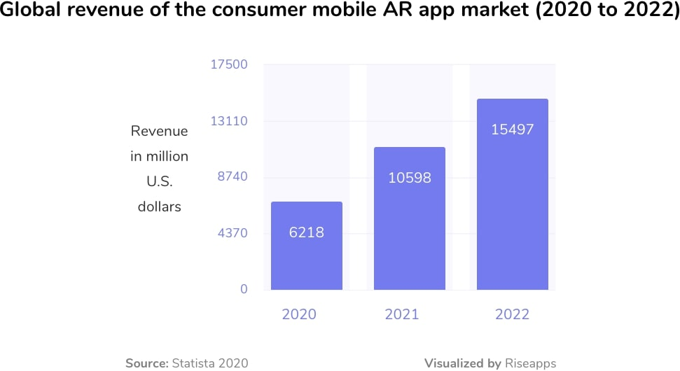 Global revenue of the consumer mobile AR app market (2016 to 2022)