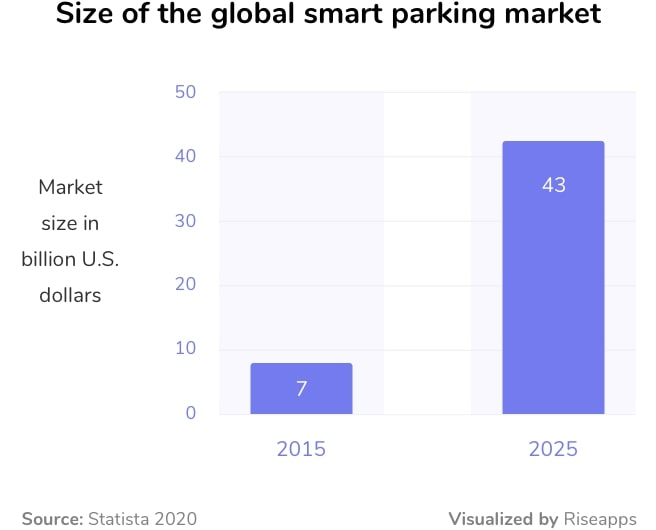 Smart parking market (parking finder, booking, payment and other tools)