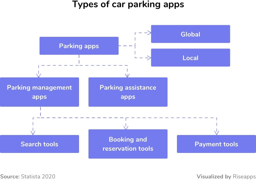 Types of car parking apps