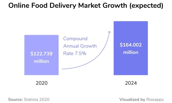 online food delivery market growth