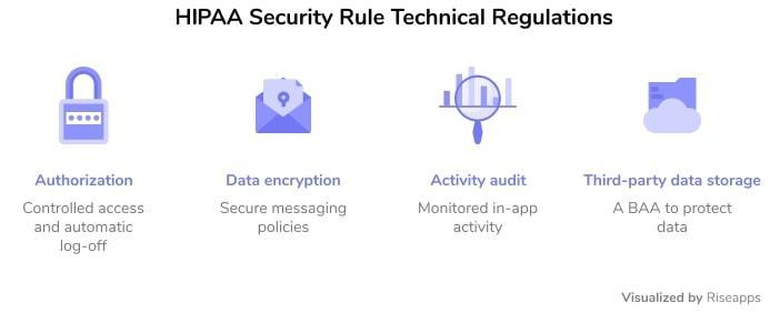 HIPAA Security Rule regulations