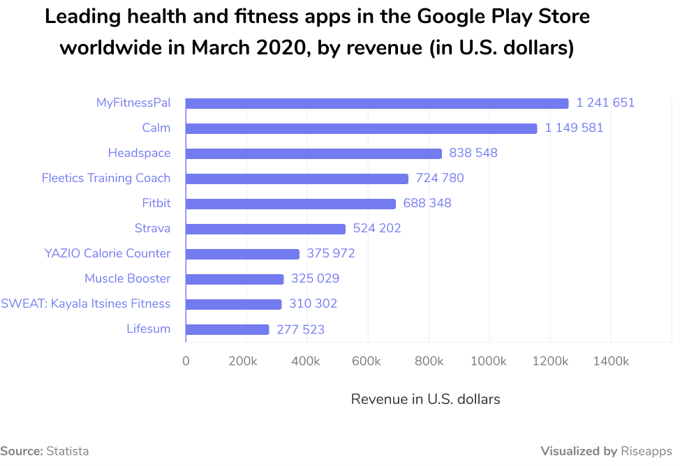 Leading health and fitness apps