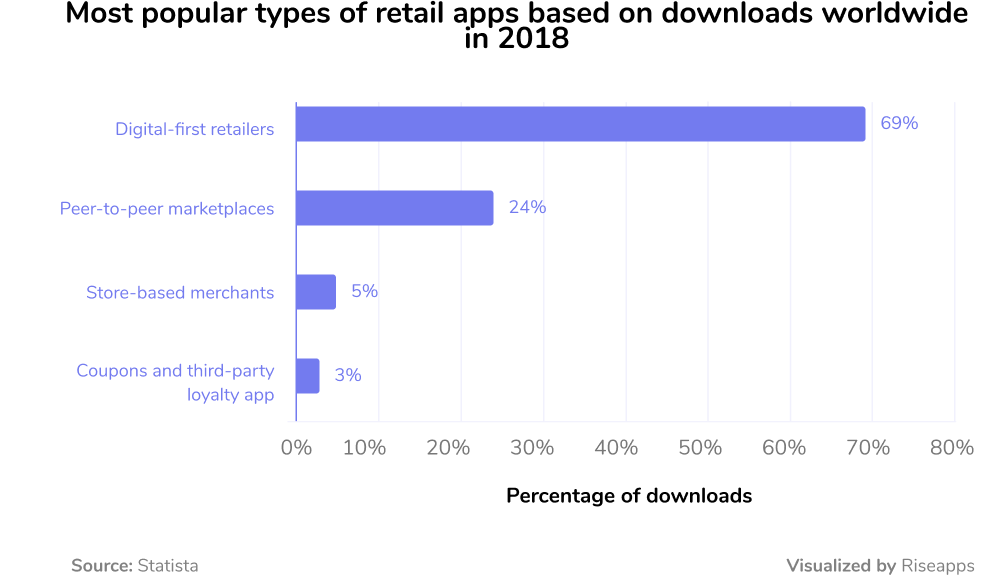 most popular types of retail apps