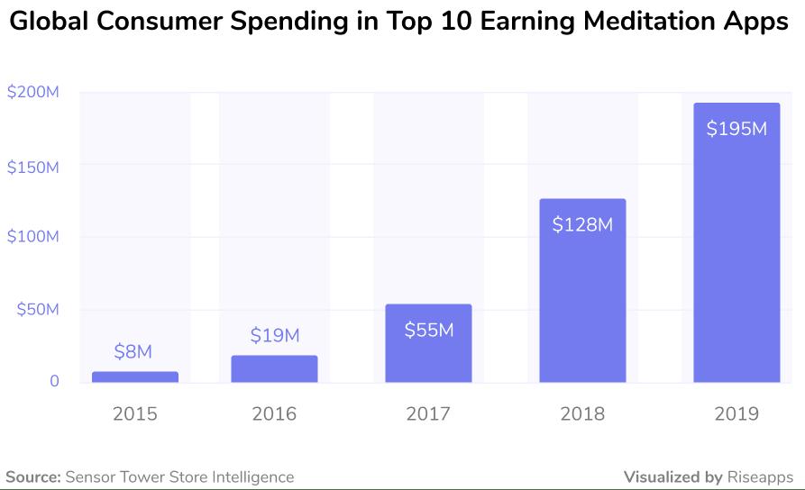Global consumer spending in top 10 meditation apps