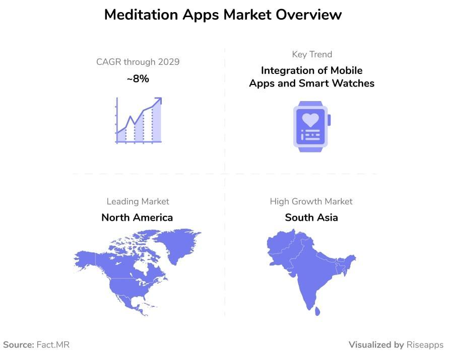 Meditation Apps Market Overview
