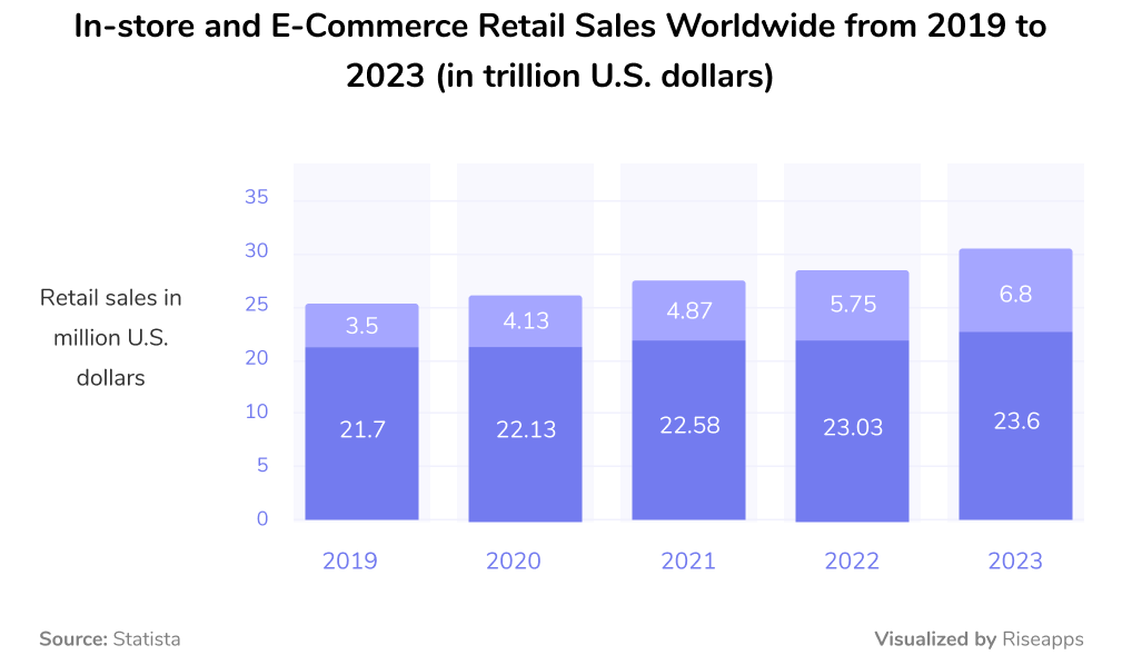 in-store and e-commerce retail sales worldwide