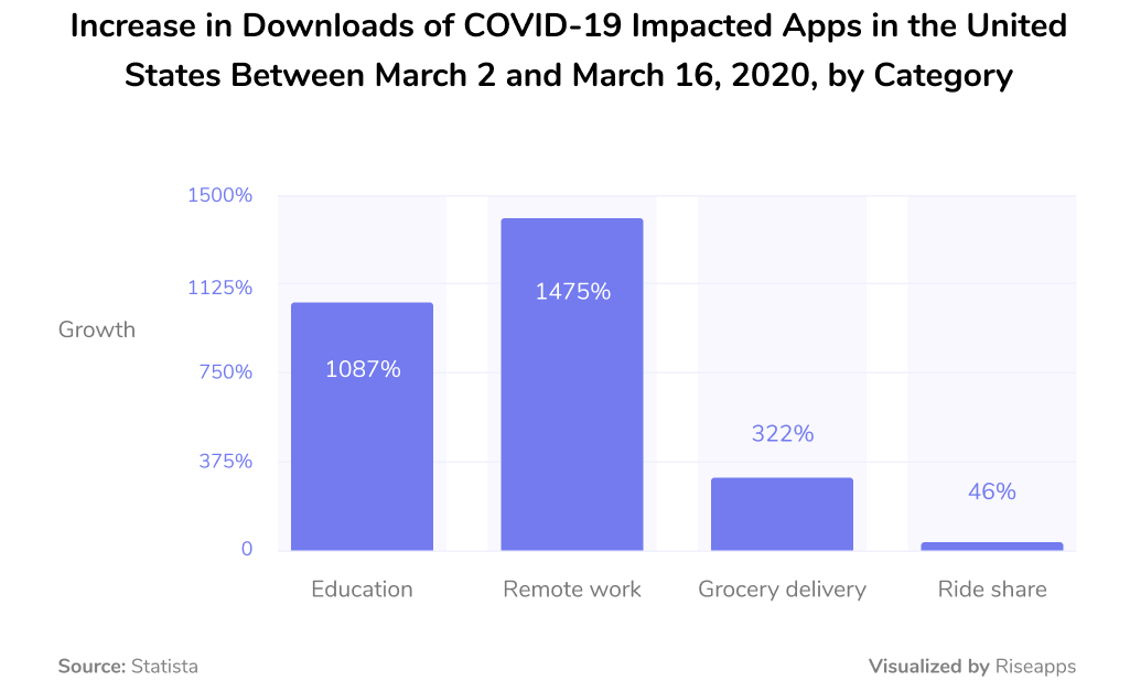 Increase in downloads of COVID-19 impacted apps in the United States