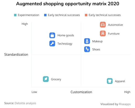Augmented shopping opportunity matrix 2020