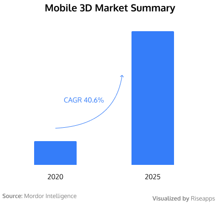 Mobile 3D Market Summary