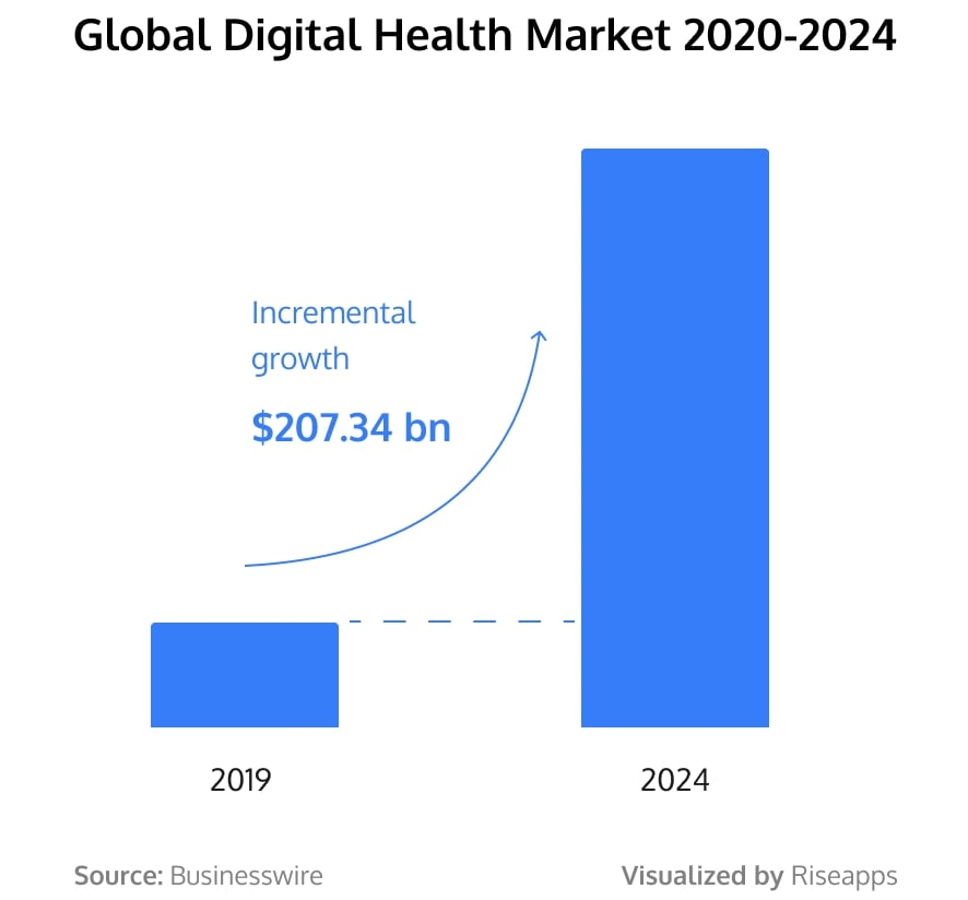 Digital health market prediction (including EHR and EMR tools)