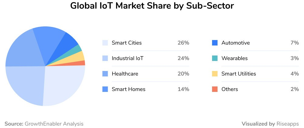 Global IoT Market Share by Sub-Sector