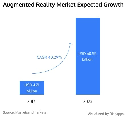 Augmented reality market growth (fitness and all other industries)