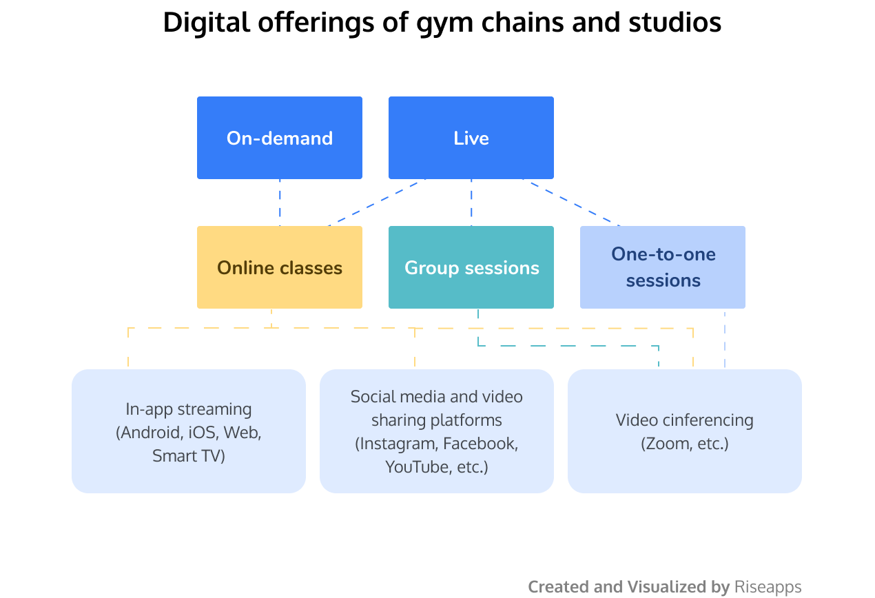 Digital offerings of gym chains and studios