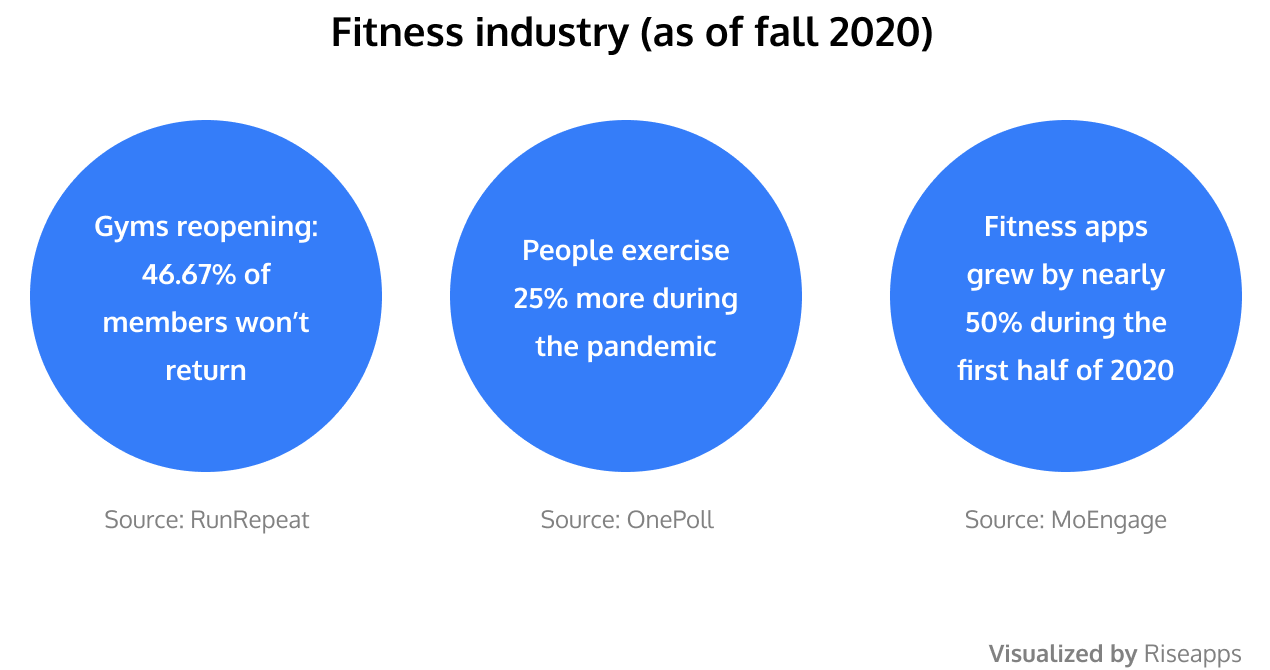 Fitness industry as of fall 2020