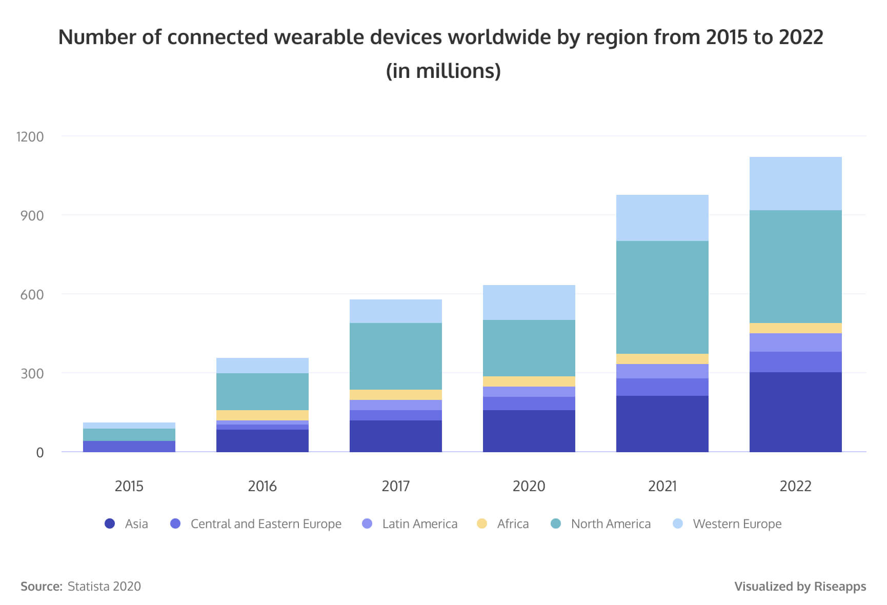 Number of connected wearable devices worldwide by region from 2015 to 2022 (in millions)