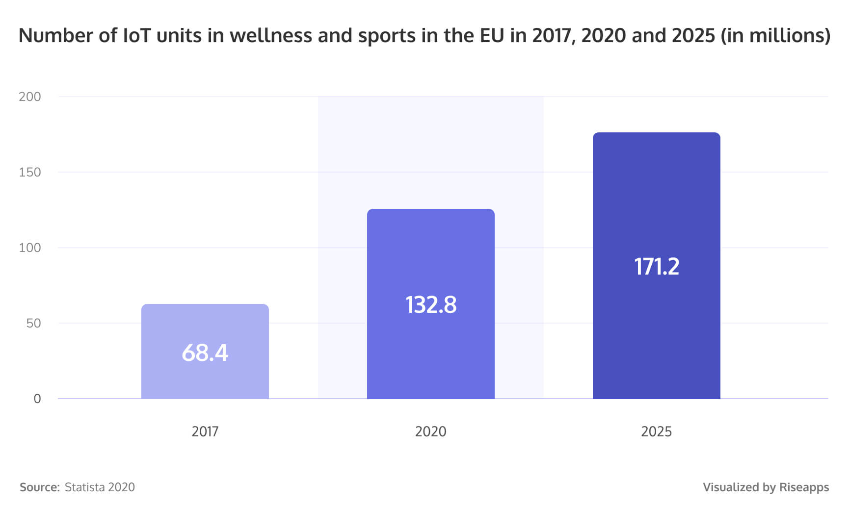 Number of IoT units in wellness and sports in the EU in 2017, 2020 and 2025 (in millions)