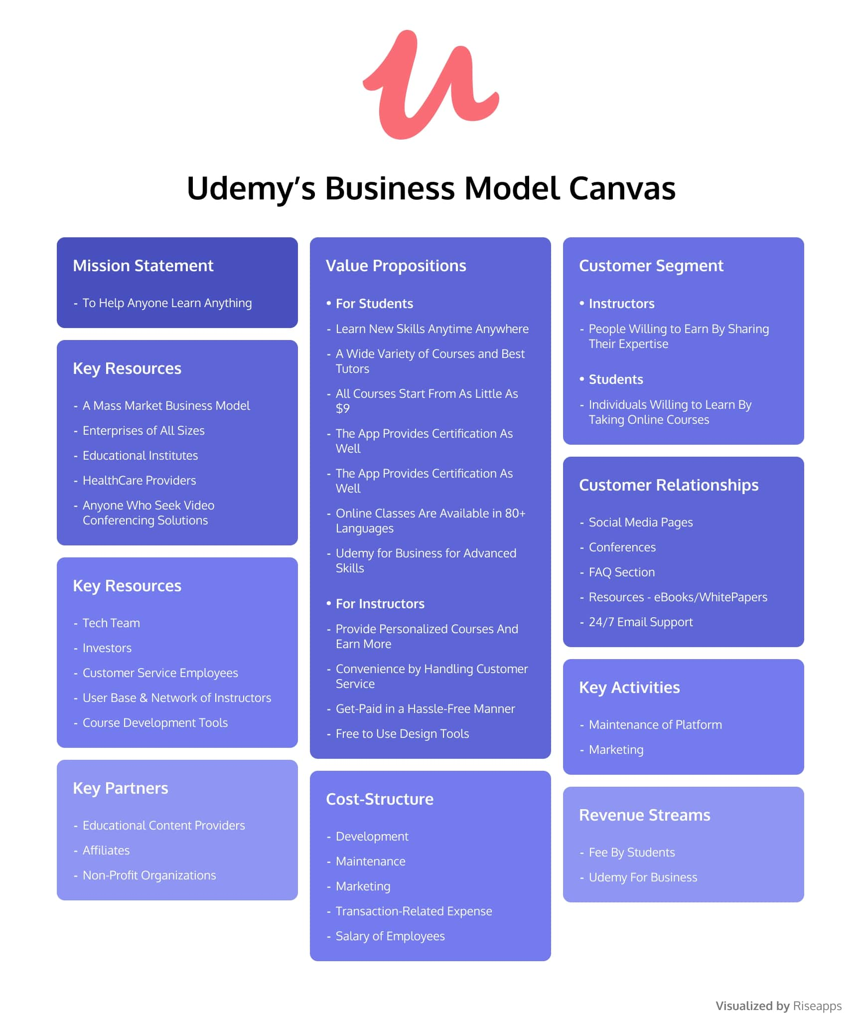Udemy's Business Model Canvas