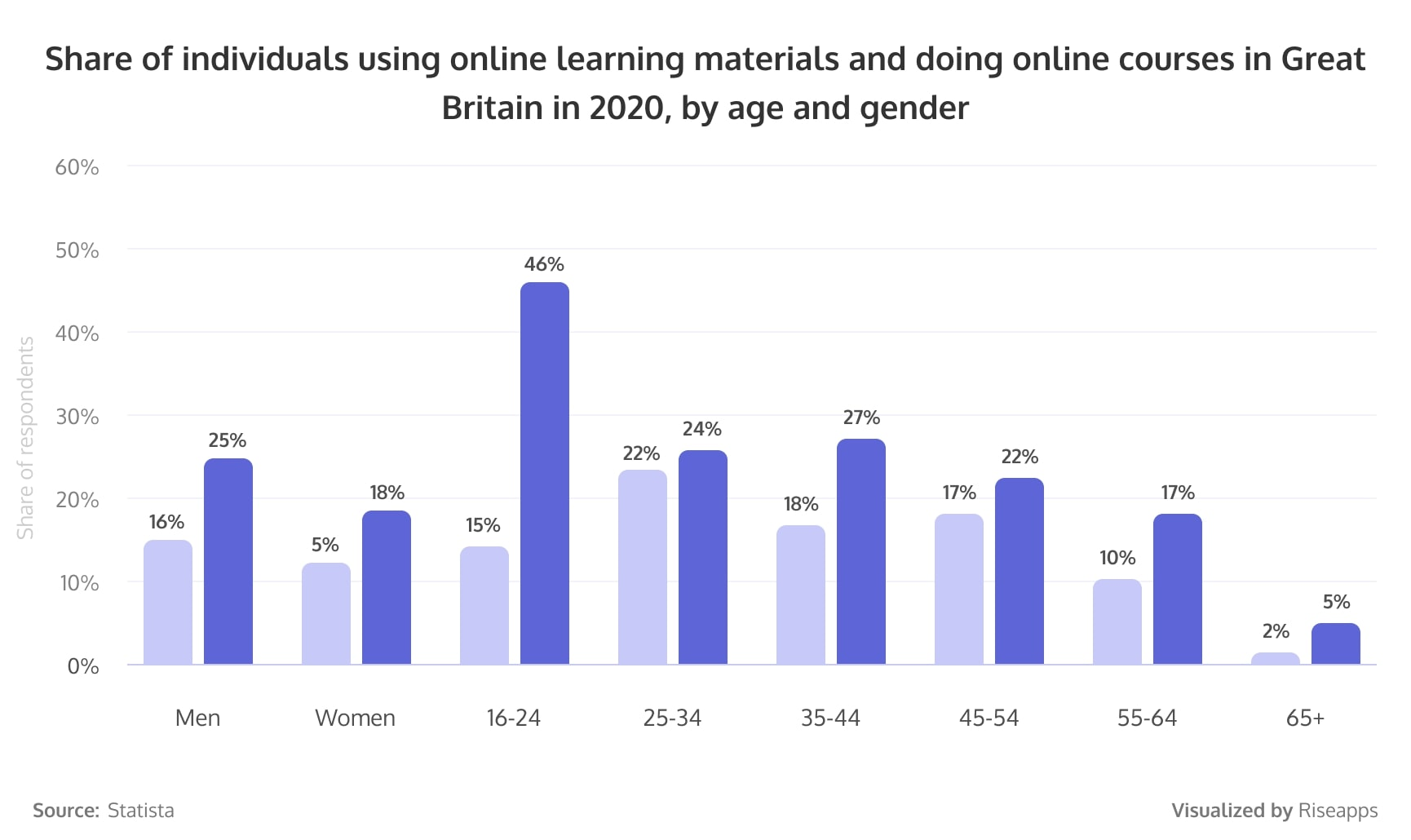 Share of individuals using online learning materials and doing online courses in Great Britain in 2020, by age and gender