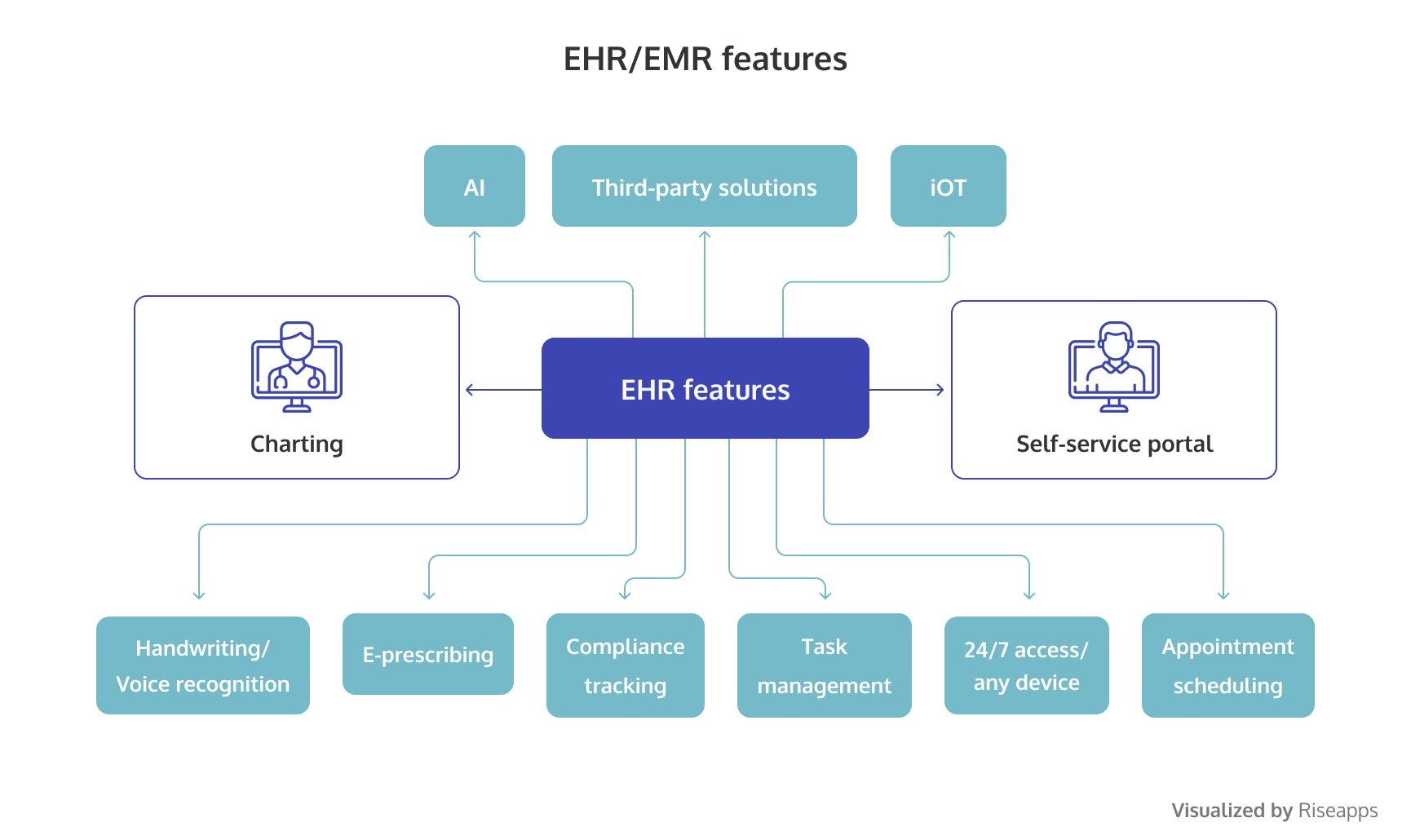 Electronic health record features