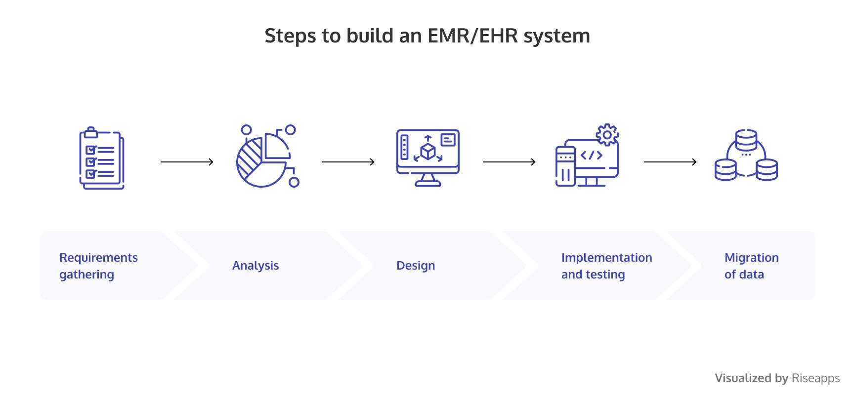 EMR and EHR development stages