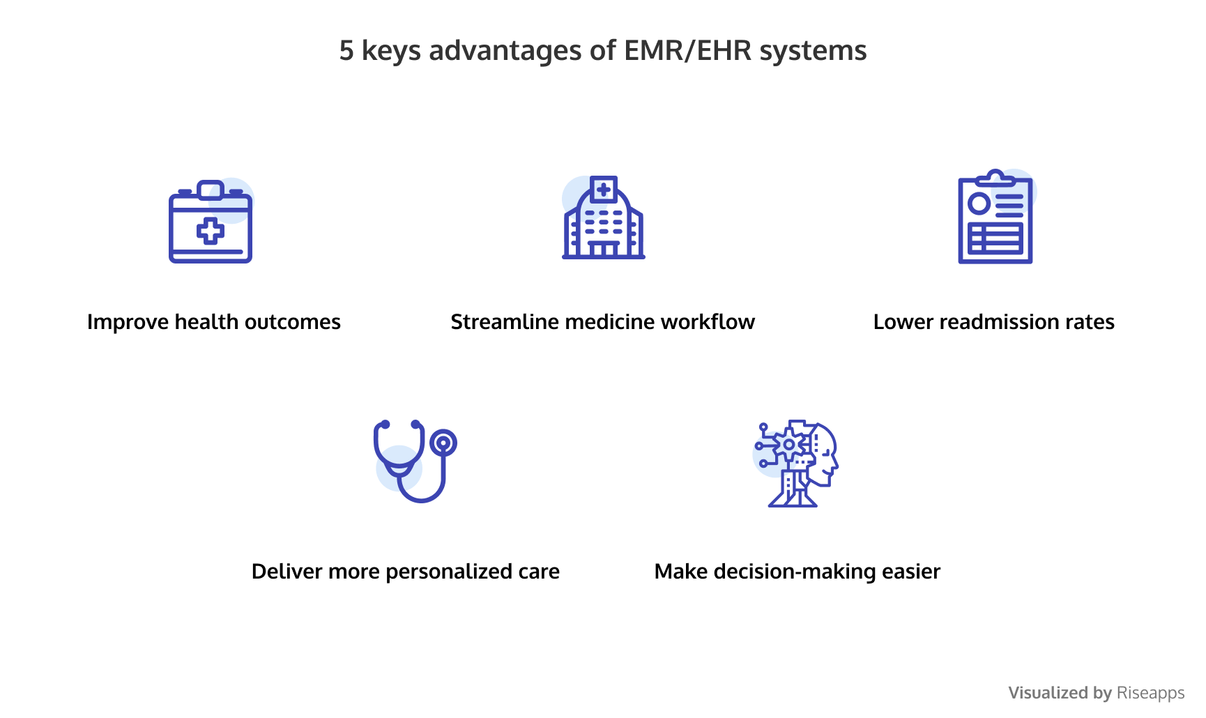 advantages of EMR and EHR systems for healthcare