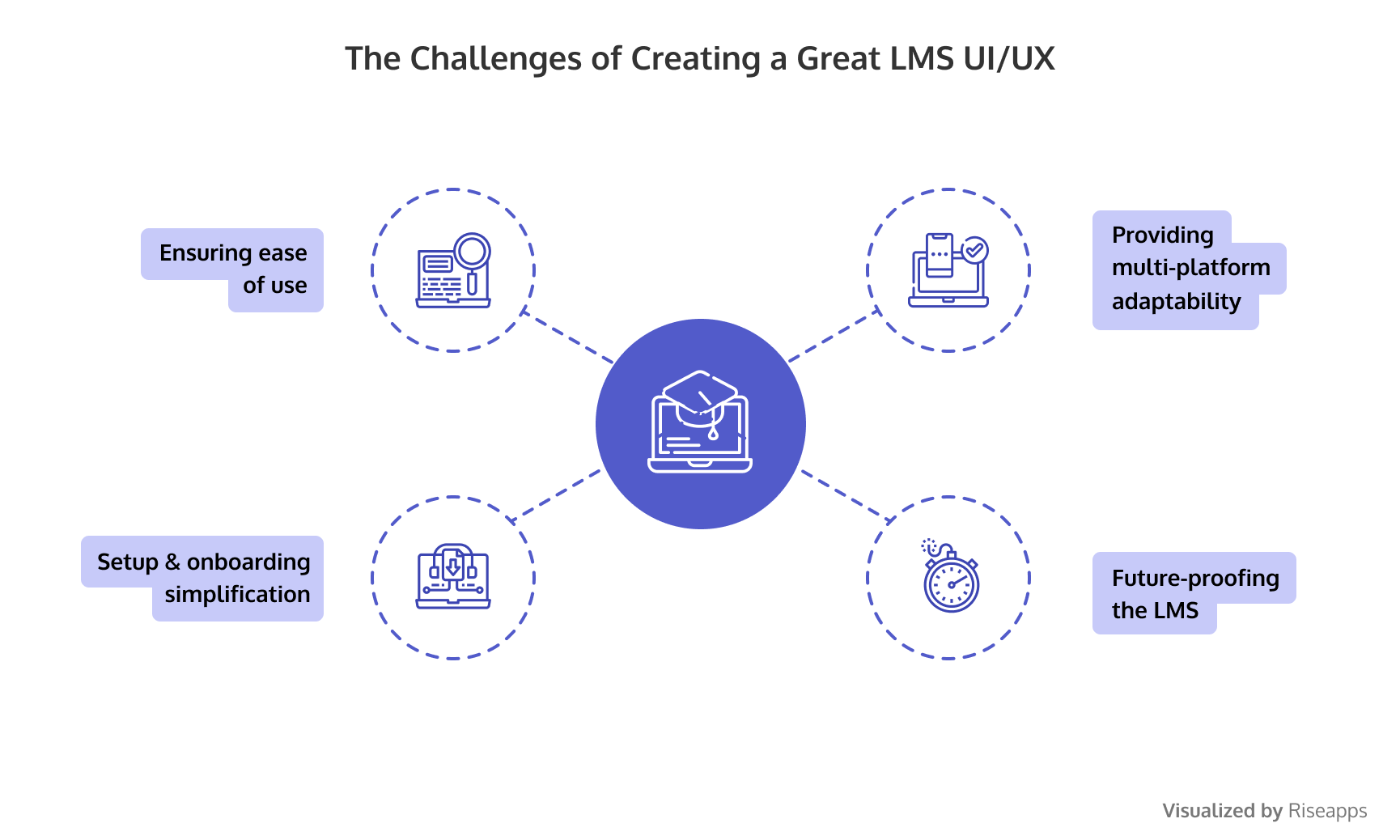 The Challenges of Creating a Great LMS UI/UX