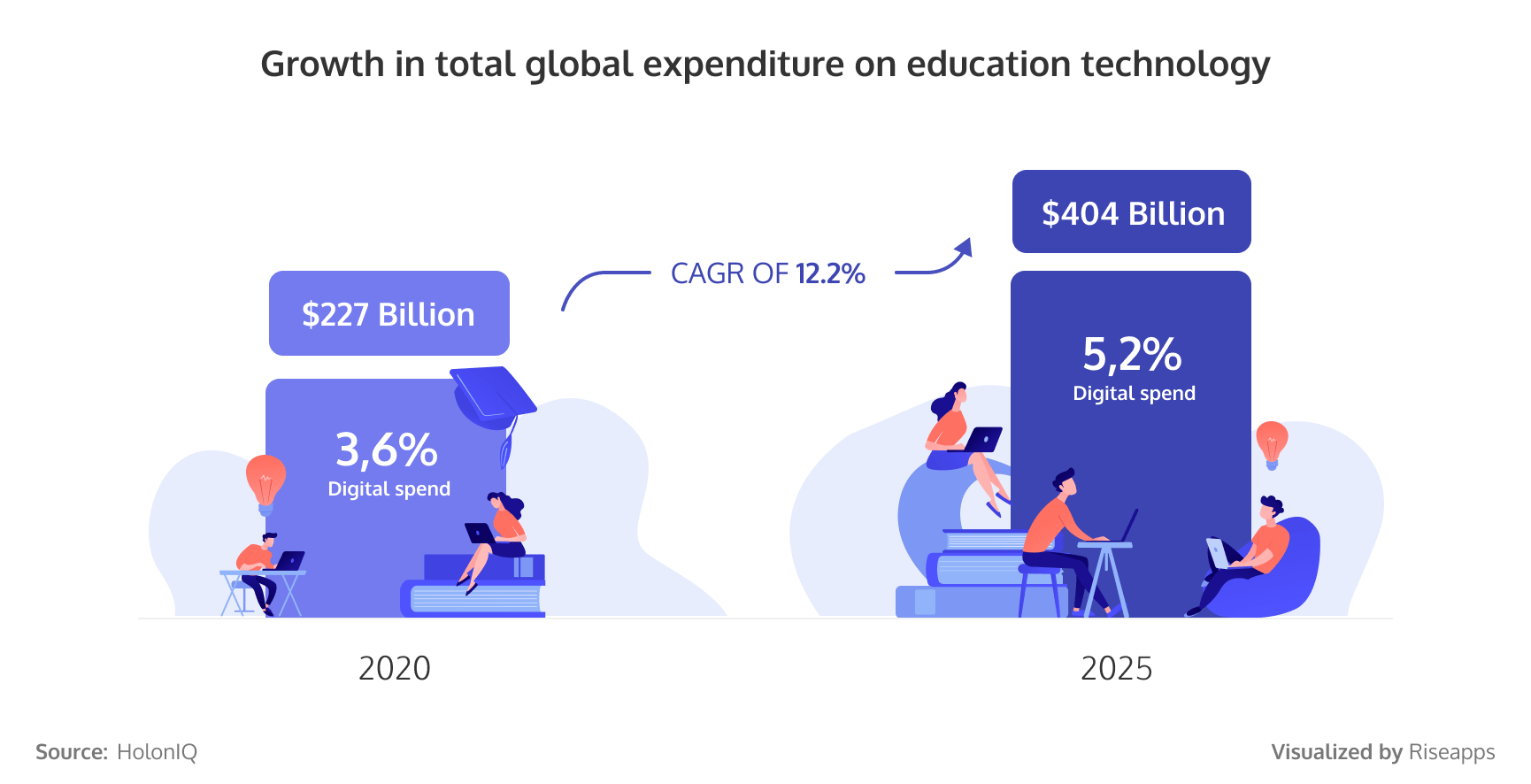 Growth in total global expenditure on education technology
