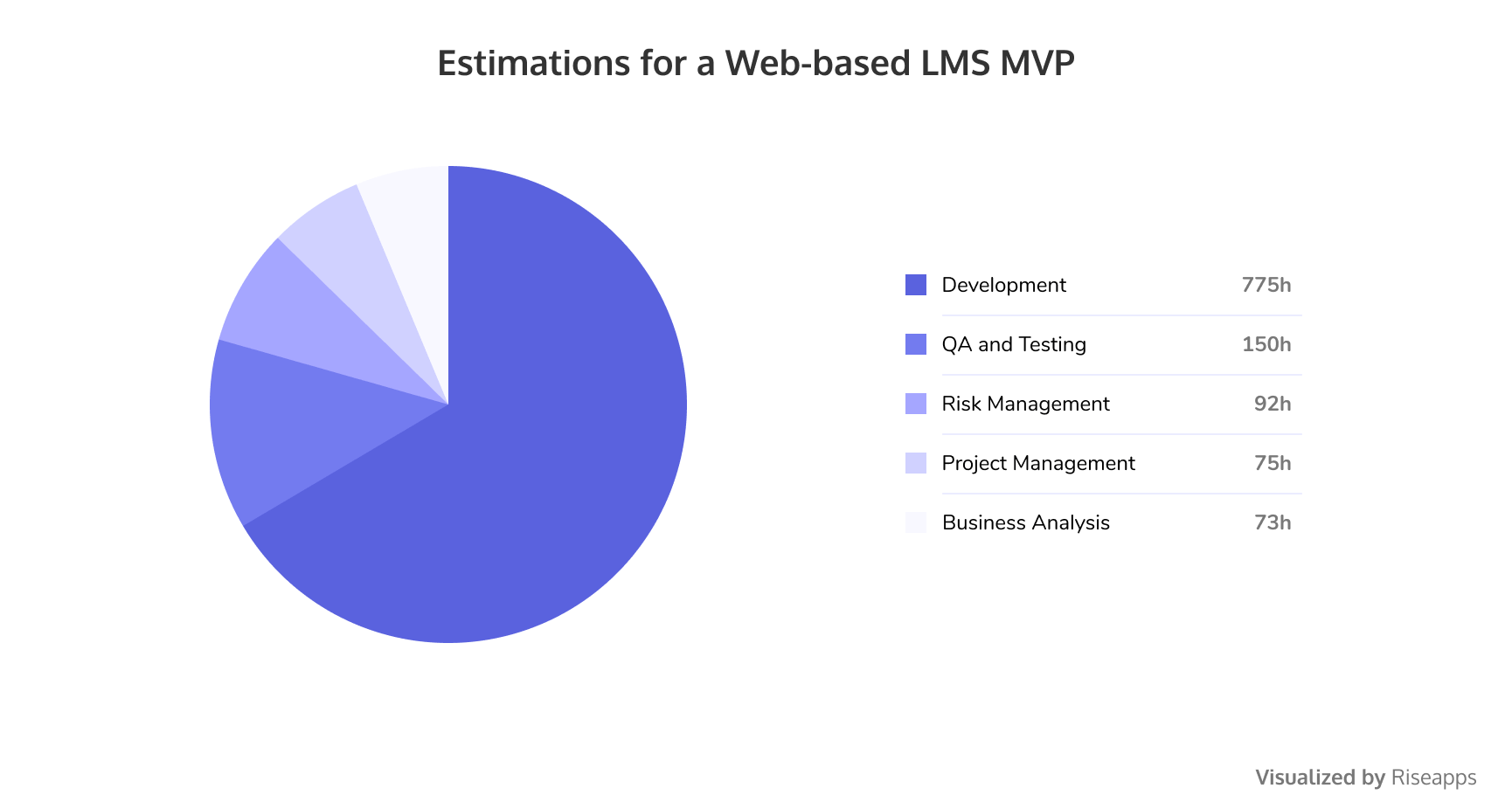 Estimations for a web-based LMS MVP