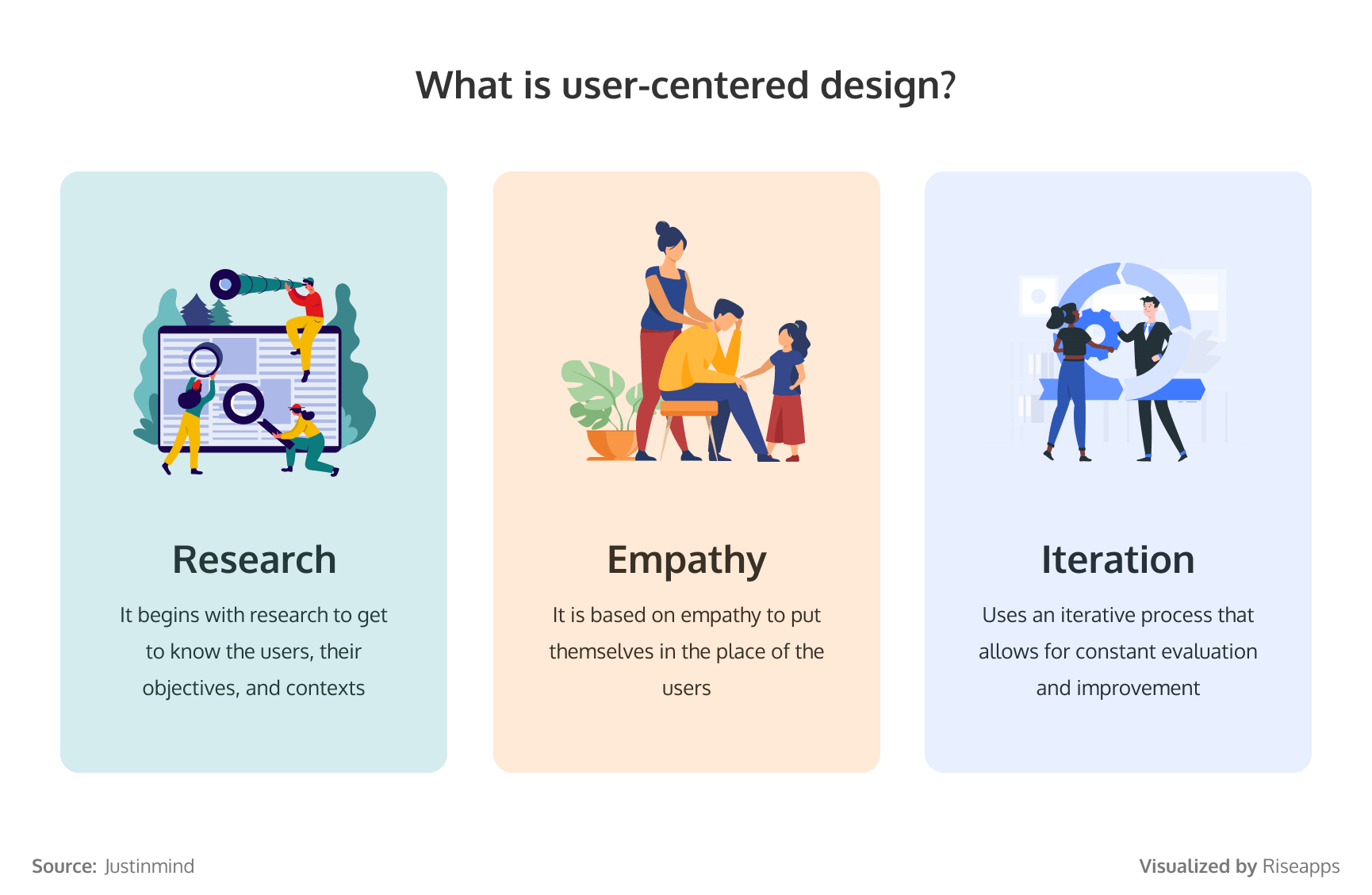 What is user-centered design?