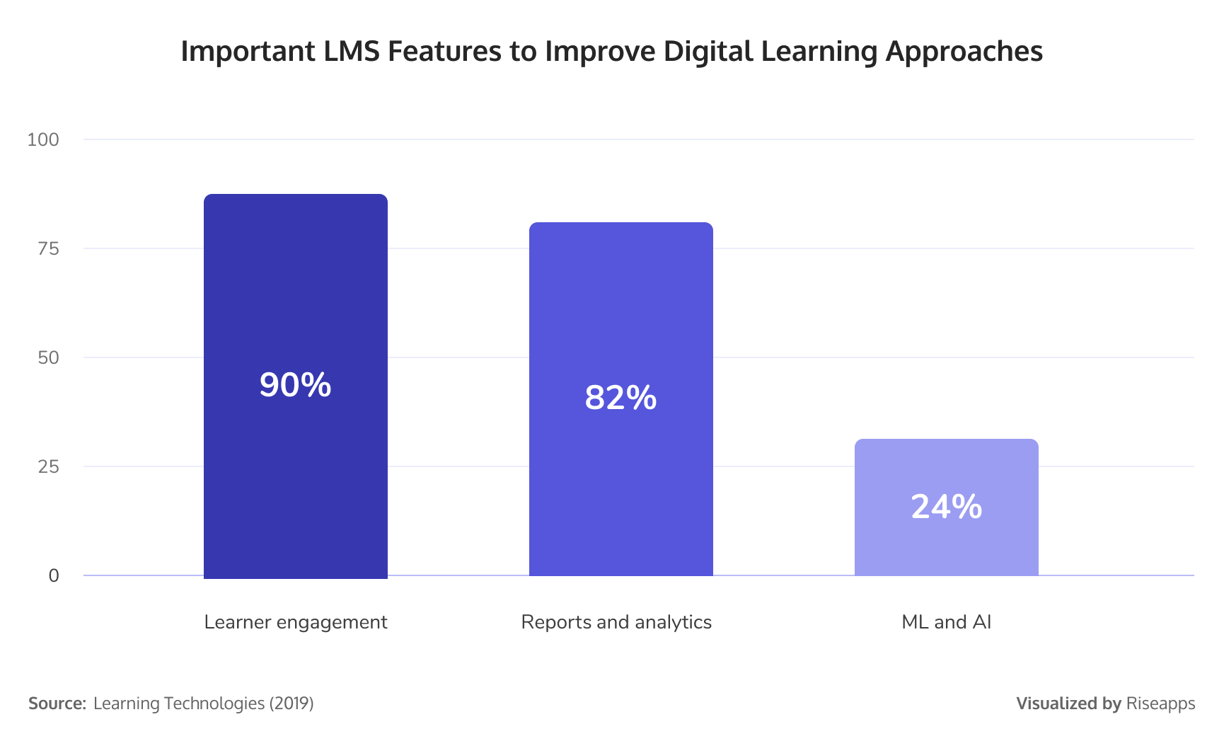 Important LMS features to improve digital learning approaches