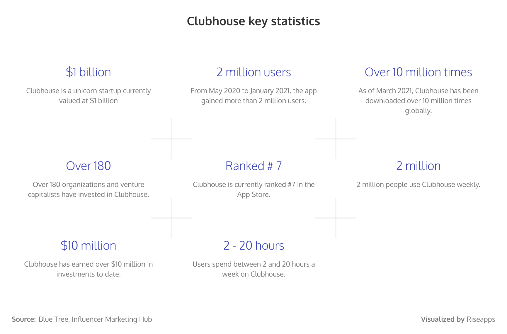 Clubhouse key statistics