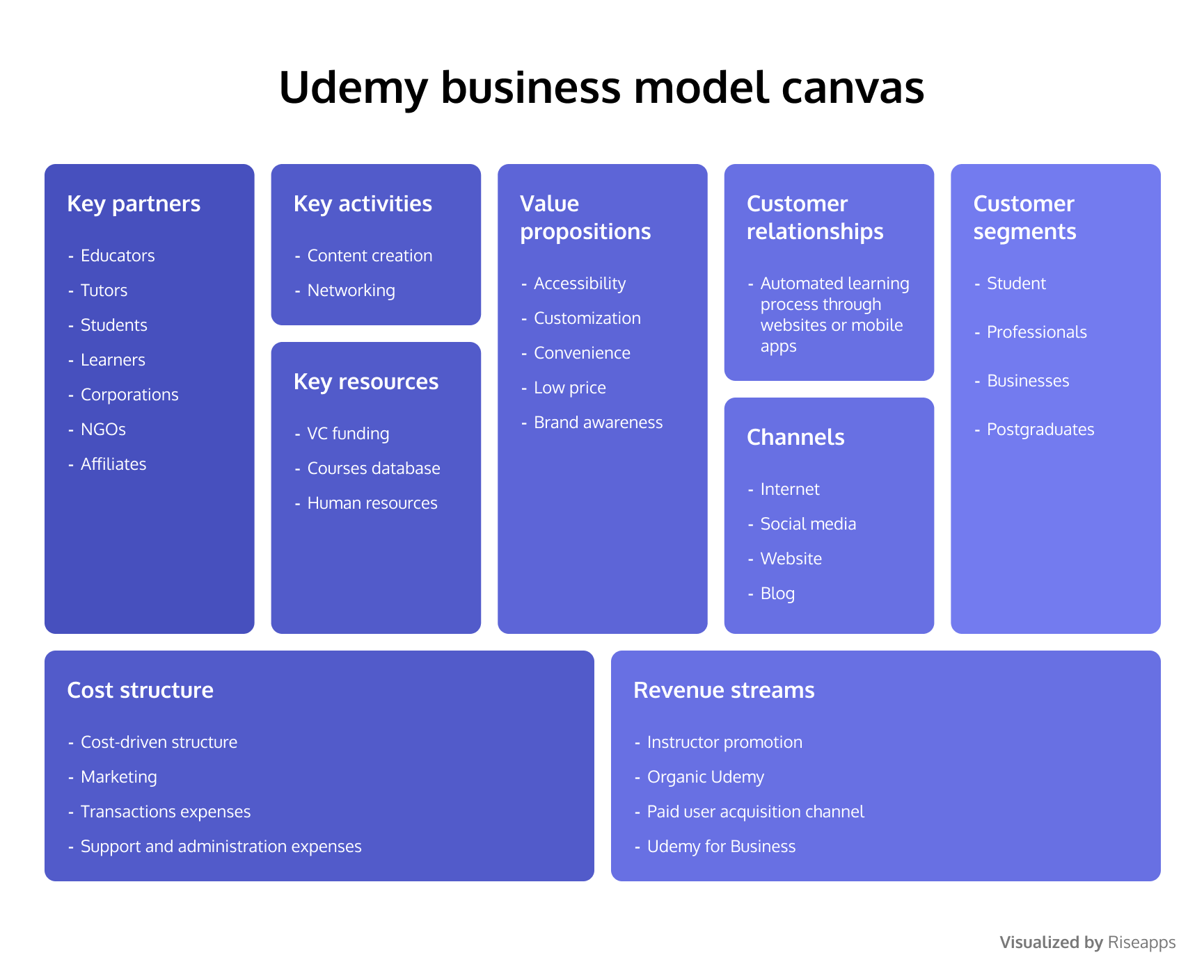 Udemy business model canvas