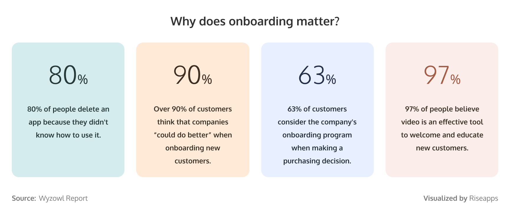 Why does onboarding matter?