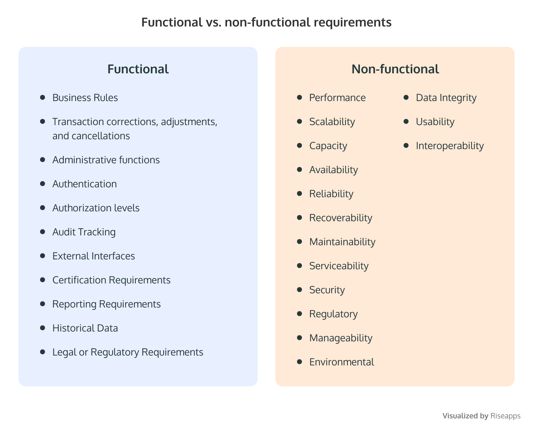 Functional vs. non-functional requirements. Create your own language app.
